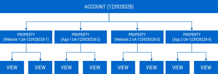 Image 1A.E. GA Structure for Multiple Websites and Apps