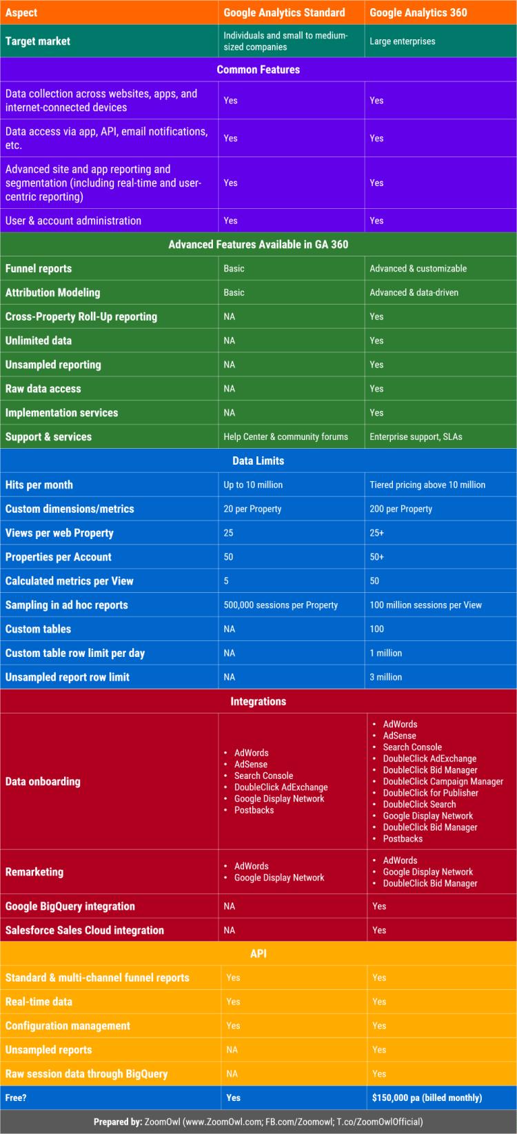 Image 1b.3. Google Analytics 360 Suite vs. Google Analytics Standard
