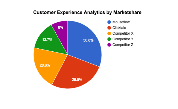 Image 1c.2. Mouseflow Is Market Leader in Customer Experience Analytics