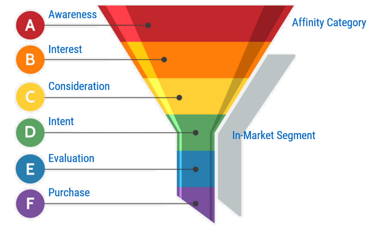 Image 1f.9. Interest Categories in Sales Funnel
