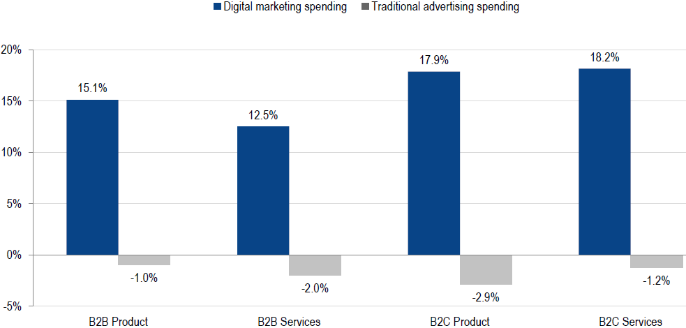 Image 1g.2. Traditional vs. Digital Marketing Spend (The CMO Survey)