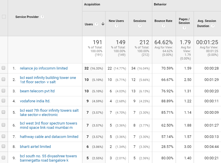 Image 1h.6. Google Analytics Network Report