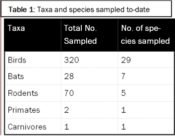 Table 1-Taxa