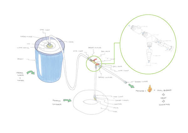 Zorays Biogas Plant