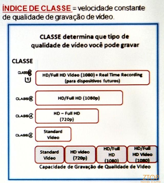 Sandisk_velocidade_classe2