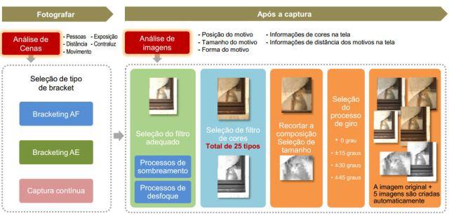 Canon_processamento-automatico