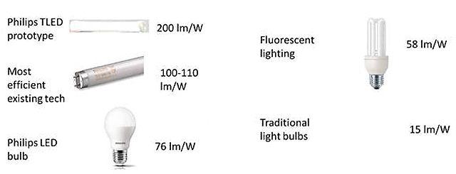 Philips_TLED_lumens_x_watt