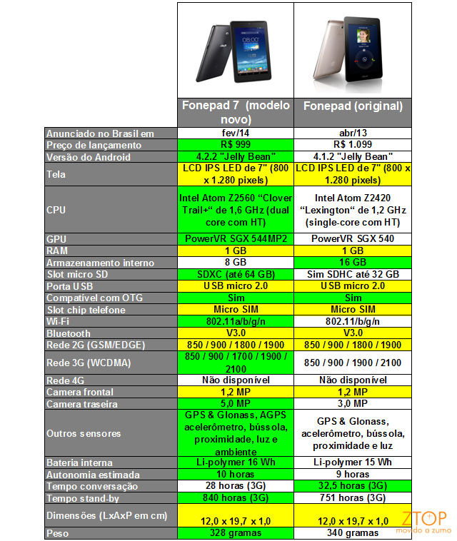 Asus_fonepad_7n_comparado2e