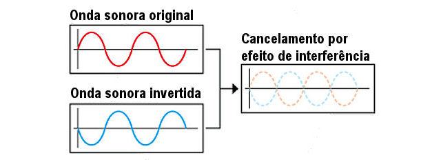 cancelamento_som1a