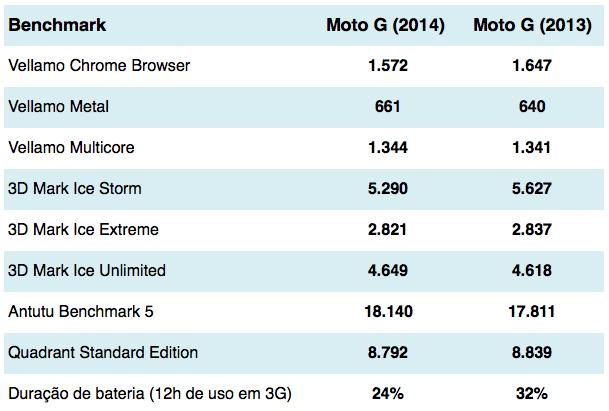 Moto G benchmarks