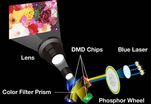 Panasonic_projetor_3chip_laser