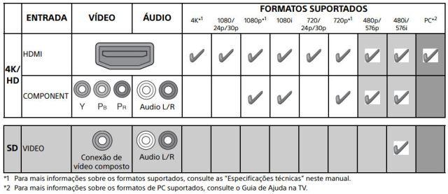 Sony_TV_Android_portas_x_resolucao