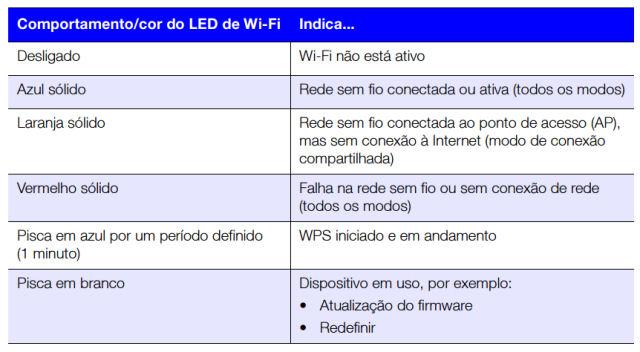 WD_MyPassport_Wireless_status_LED_WIFI