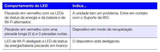 WD_MyPassport_Wireless_status_LED_outros