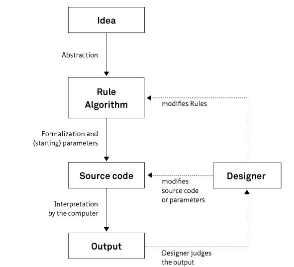 generative_design_process