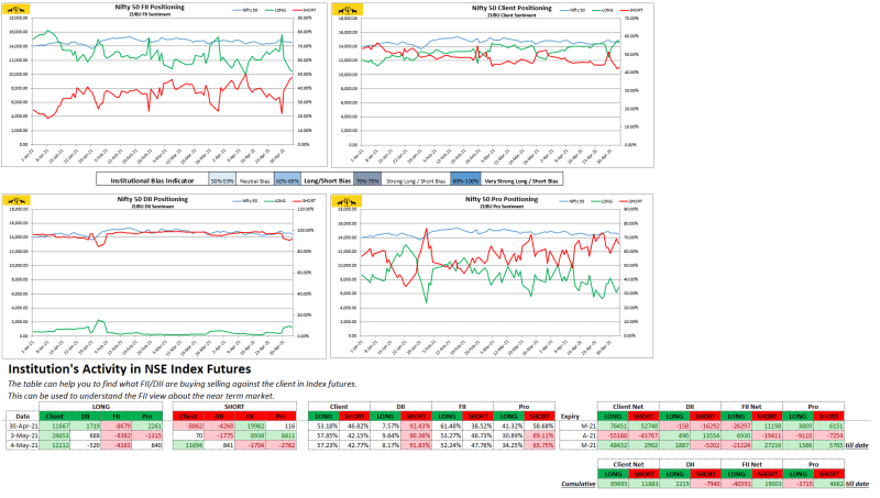Zubu Client Sentiment Nifty50 Report May-04-2021)