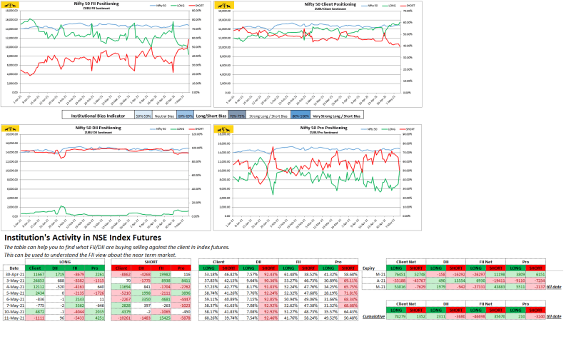 Zubu Client Sentiment Nifty50 Report May-11-2021)