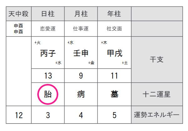 四柱推命 命式表 ー広島東洋カープ・鈴木誠也ー
