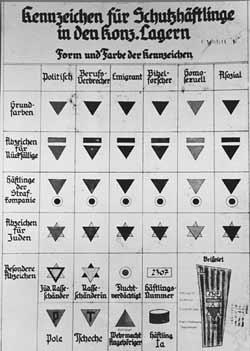 Kennzeichnung der Häftlinge in den Konzentrationslagern