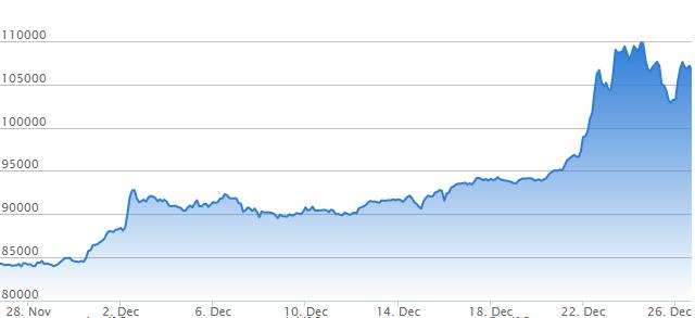 ビットコイン(Bitcoin)チャート2016年