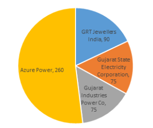 Azure Power was allocated more than 50% of the 500MW up for grabs in the recent Gujarat solar power auction