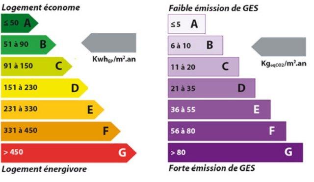 audit énergétique, diagnostic de performance énergétique, transition &am