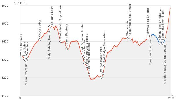 Profil wysokości dla trasy Szrenica-Śnieżka