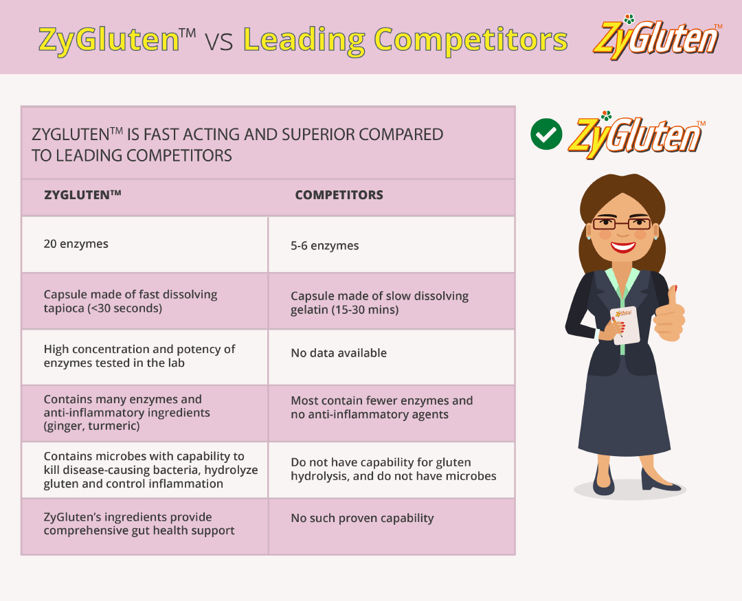 zygluten vs leading competitors