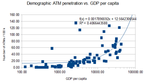 ATM penetration vs GDP