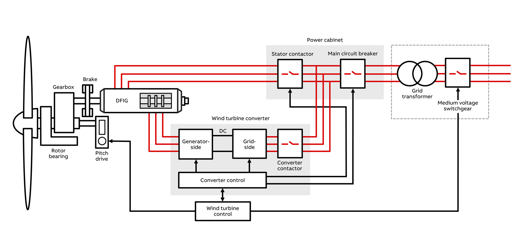 Abb Contactor 120v Coil Wiring Diagram For