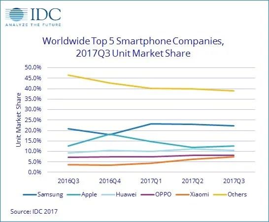 IDC Smartphone Market Q3 2017