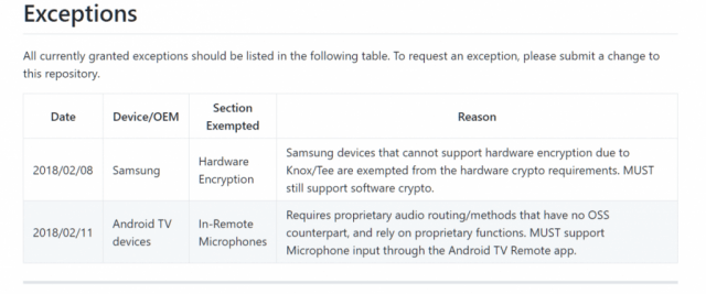 LineageOS Device Support Requirements Charter