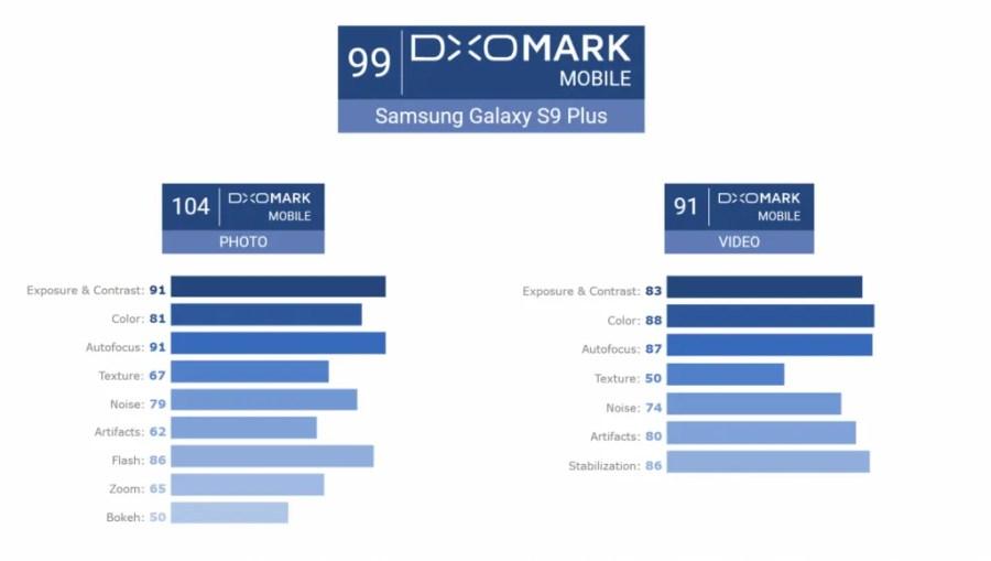 dxomark galaxy s9+