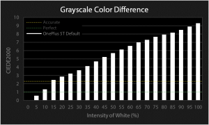OnePlus 5T grayscale color difference chart for Default profile