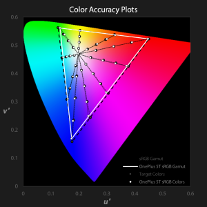 OnePlus 5T color accuracy plots for sRGB profile