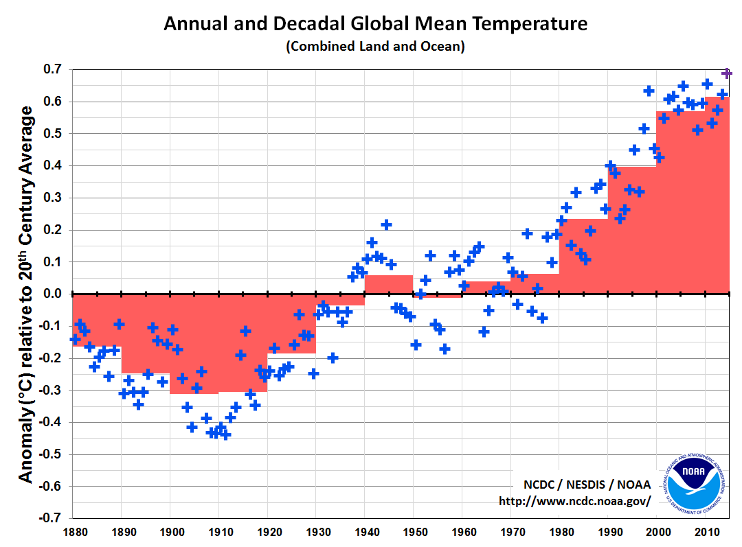 decadal-avgs.png (1080×797)