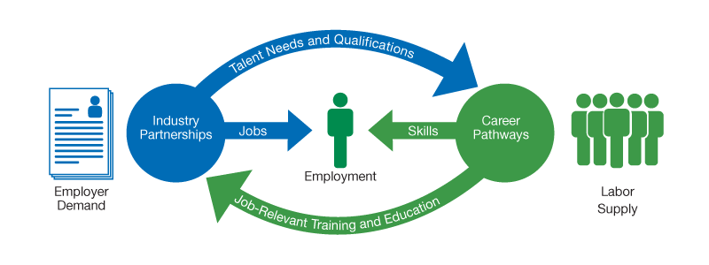Image Result For Health Care Career Pathways