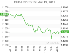 US Open - Italian Elections, Canadian sales miss, Oil & Gold rise on downed drone and Bitcoin steadies