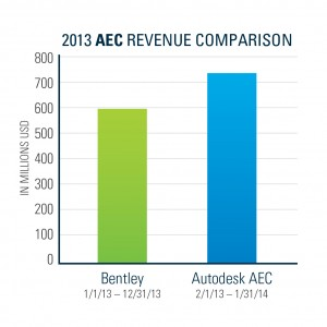 2013_AEC_Revenue_ComparisonChart
