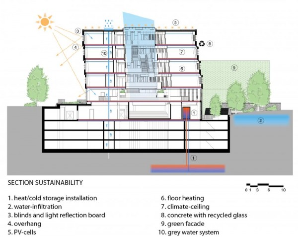 LIAG-FED Nijmegen-section-sustainability-ENG_pdf_page_0