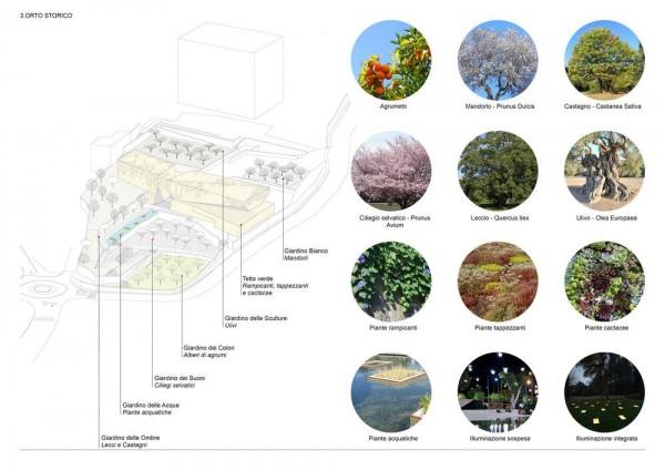Green areas diagram, Image Courtesy © 3TI PROGETTI + 3TI_LAB