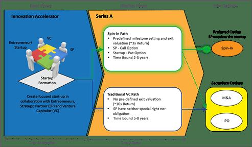 Accelerator Model