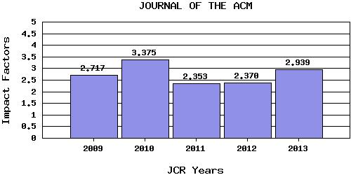 journal-ACM