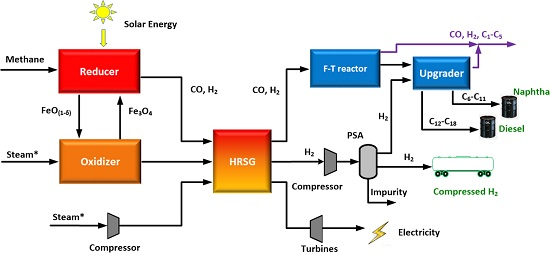 Schematic of the hybrid process