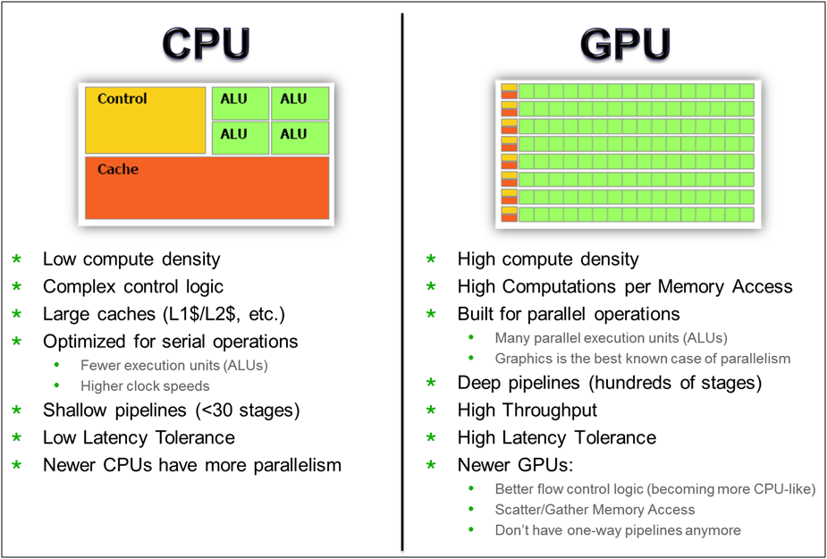 The difference between GPU and CPU