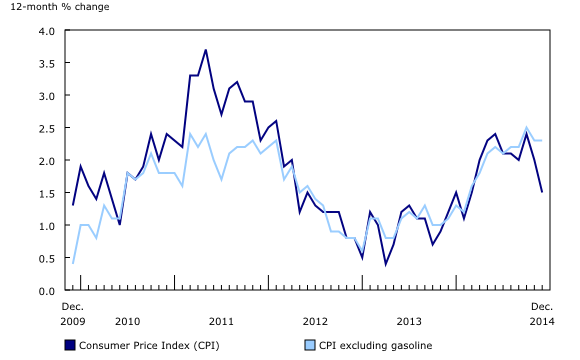 CPI Past Little While