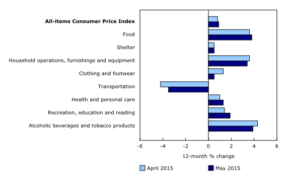 CPI components for past little while