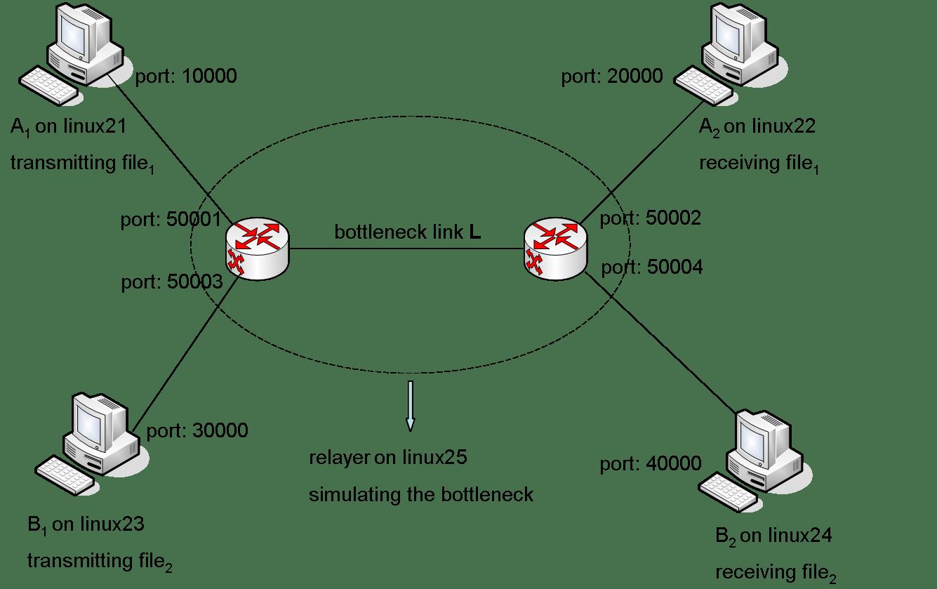 Compsci 356 Computer Network Architecture Lab 3