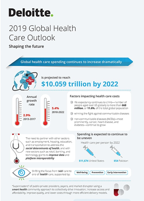2019 Us And Global Health Care Industry Outlook Deloitte Us