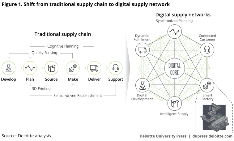 Shift from traditional supply chain to digital supply network